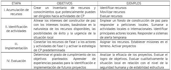 Fuente: Adaptado de Secretaría de Cooperación Internacional (2007: 53).