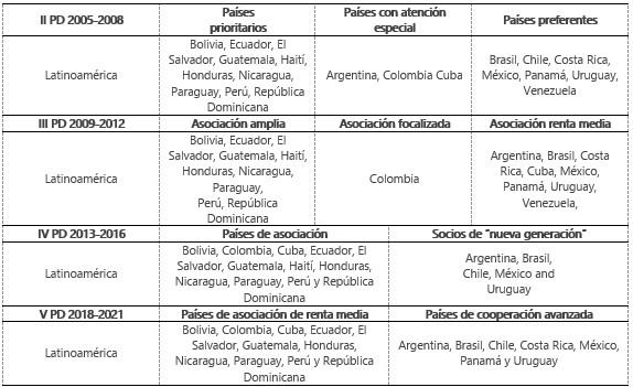 Fuente: Elaboración propia a partir de los Planes Directores para los años referidos (MAEC, 2005; 2009; 2013; 2018).