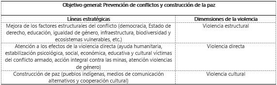 Fuente: Elaboración propia a partir del PAE 2006-2008 (AECI, MAEC, 2006).