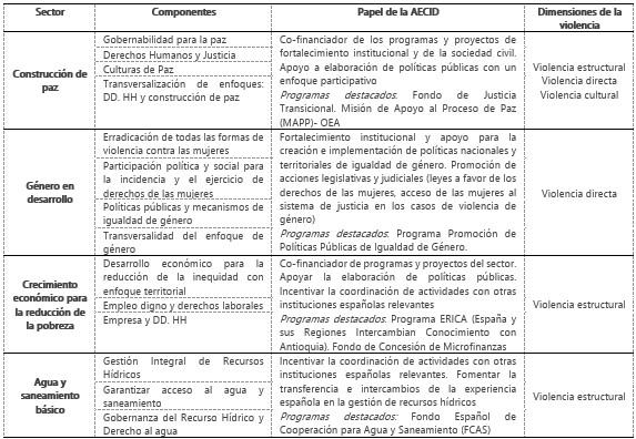 Fuente: Elaboración propia a partir del Marco de Asociación País 2011-2014 (AECID, 2011).