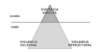 Fuente: Adaptado de Galtung (1998: 15).