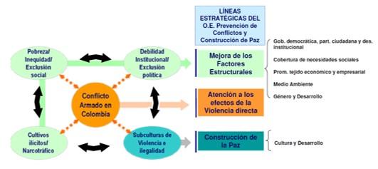 Fuente: Adaptado del PAE 2006-2008 (AECI, MAEC, 2006).