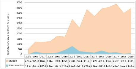 Fuente: Elaboración propia a partir de los reportes anuales del Ministerio de Industria, Comercio y Turismo (2020b) entre 2005 y 2019.