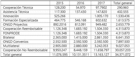 Fuente: Memoria de la AECID 2015-2016-2017 (AECID, 2018:11).