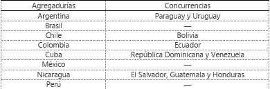Fuente: Elaboración propia a partir de Ministerio de Defensa (2020a) y Gaviña (2020).